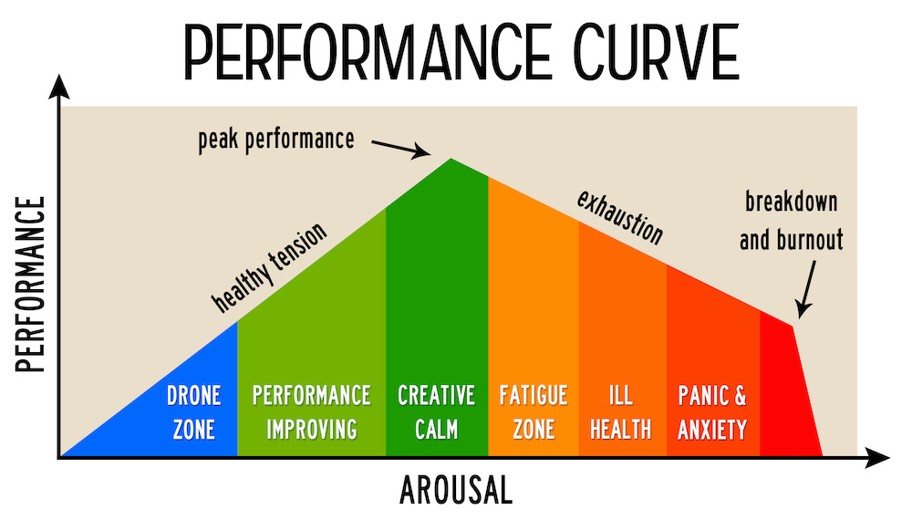 human peformance curve - How to recognise burnout and what to do about it